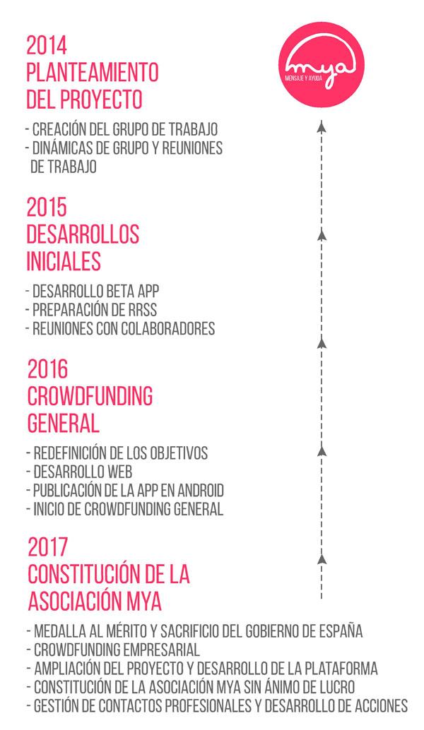 Timeline-vertical